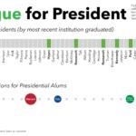 presidential alma maters