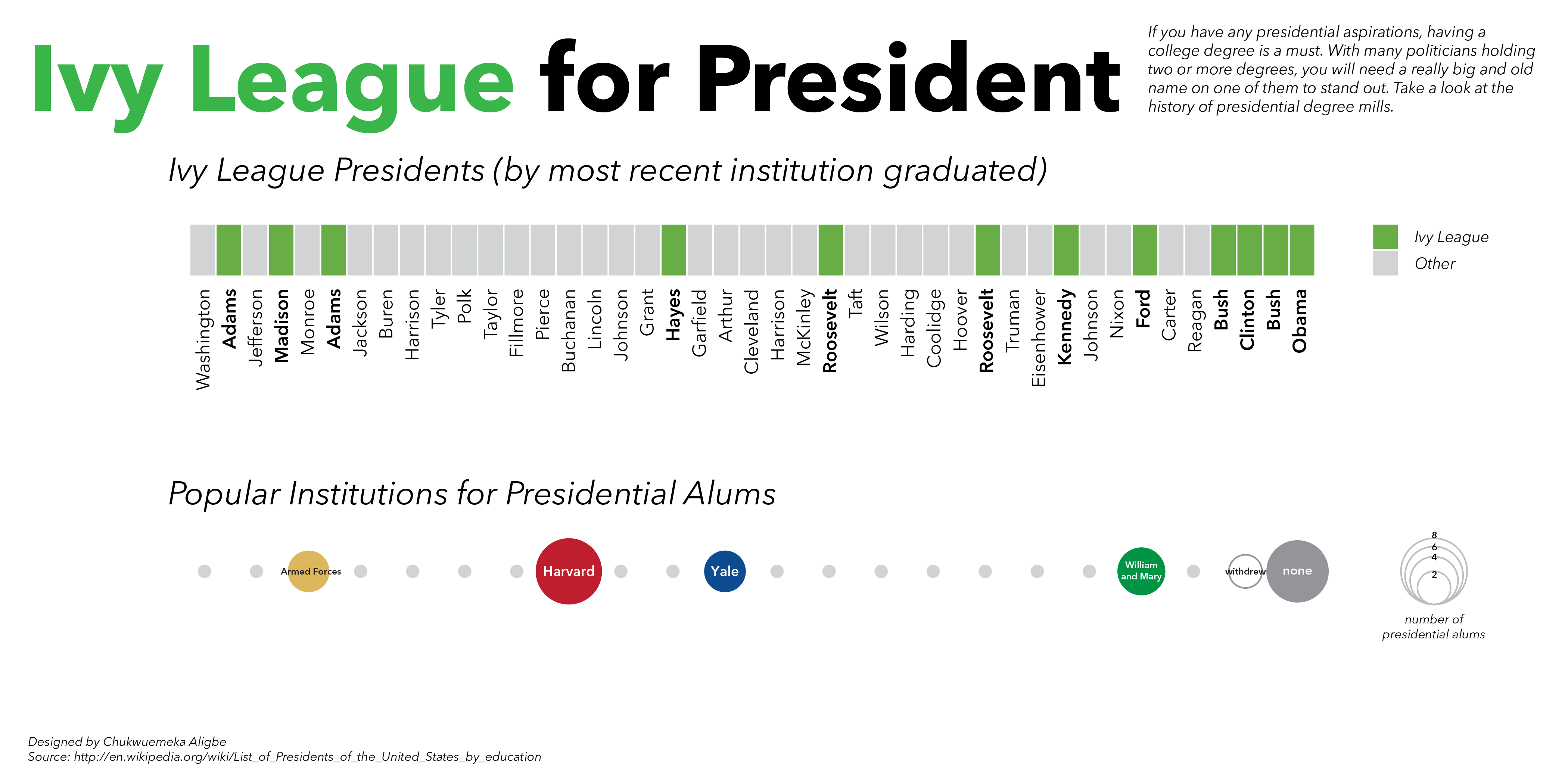 Ivy League for President