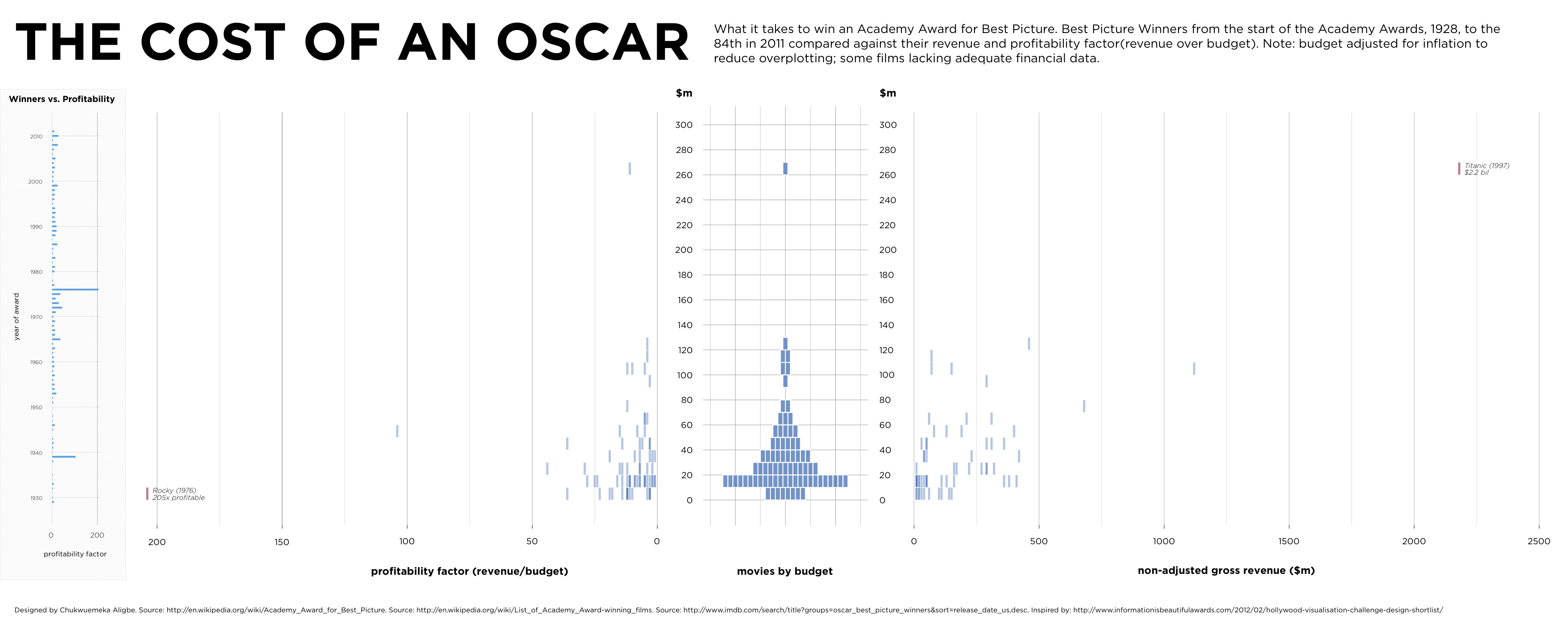 the cost of an oscar movie budget vs box office income