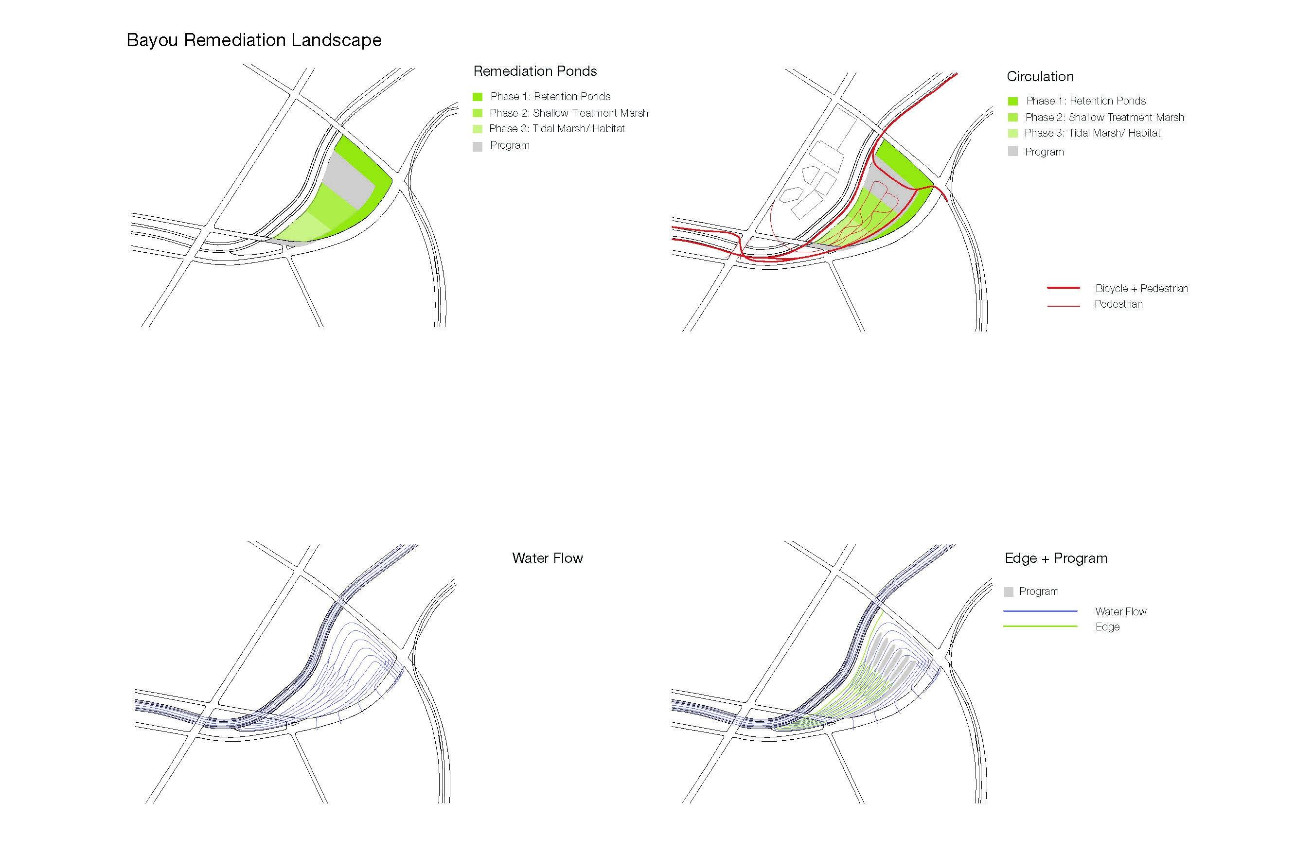 cross scape flow diagrams