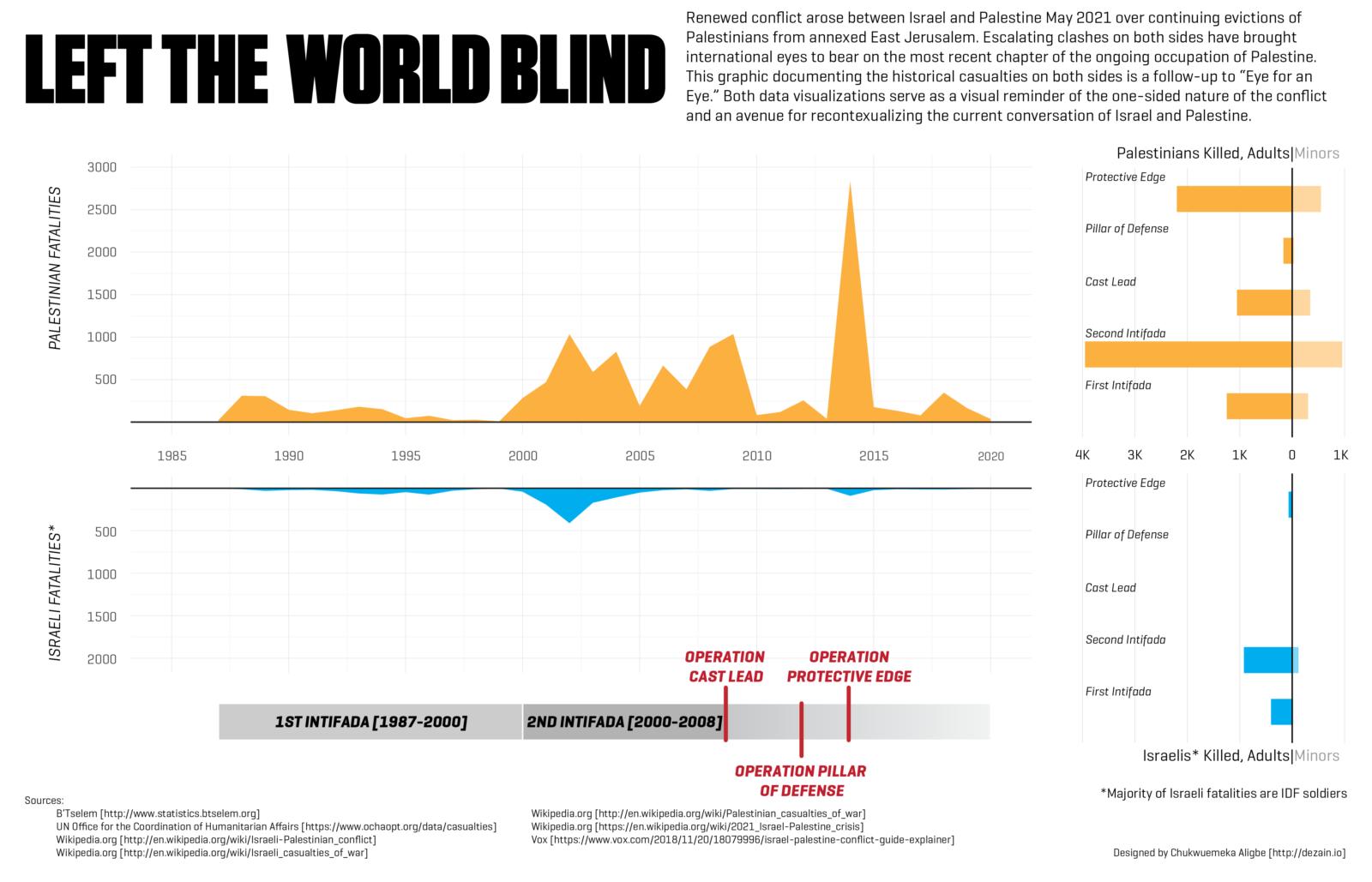 Left the World Blind infographic 2021