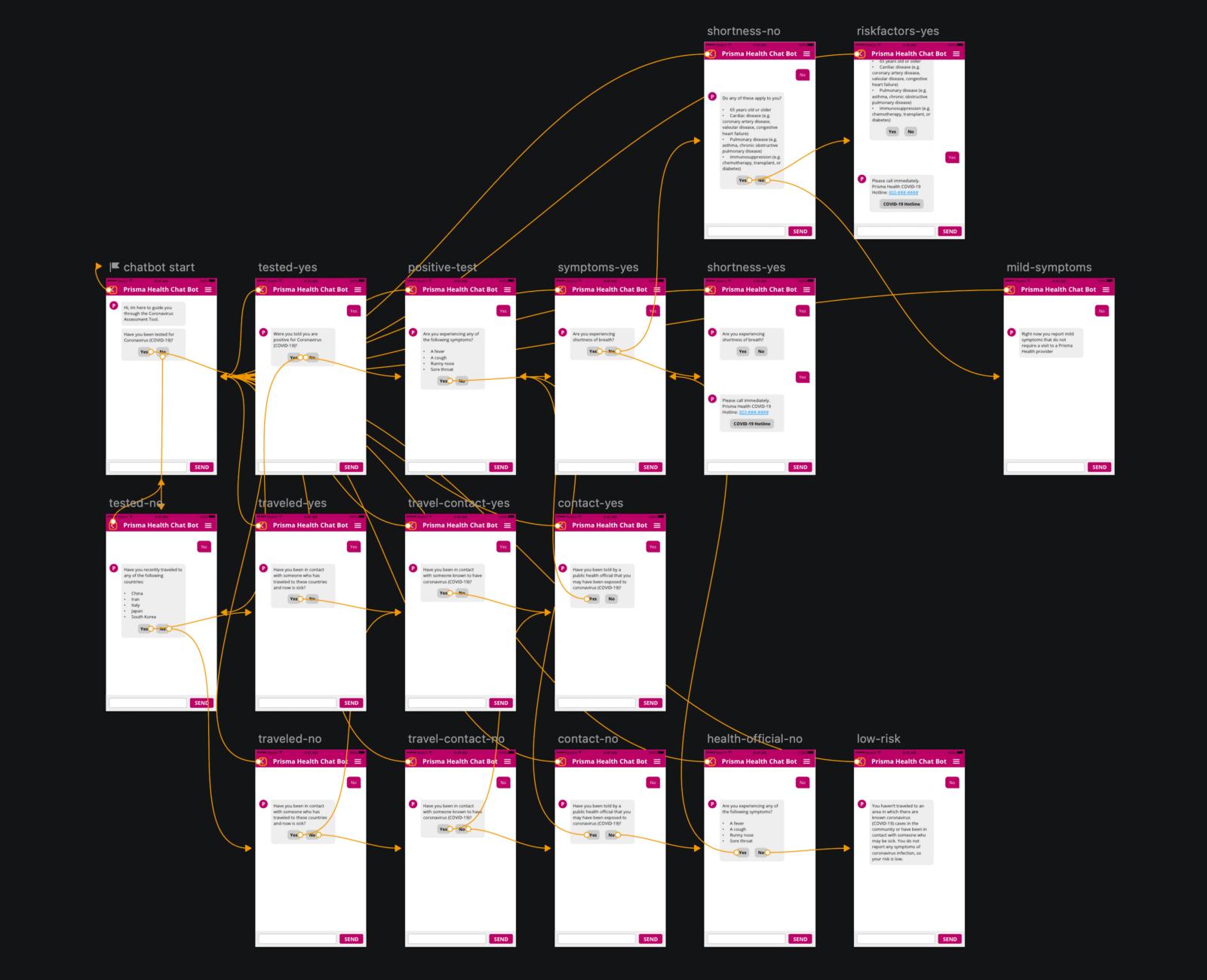 chatbot prototype flow