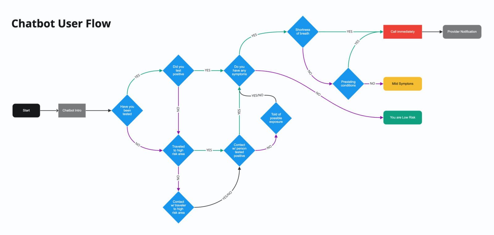 chatbot user flow diagram